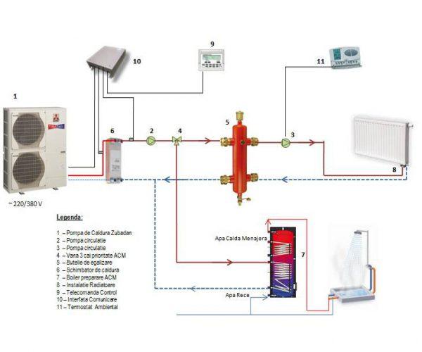 Pompa de Caldura Aer Apa Mitsubishi Electric Ecodan 5Kw - modelul splitat