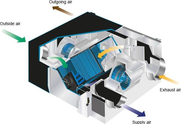 Mitsubishi Electric recuperator de caldura Lossnay